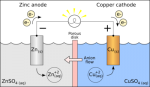 400px-Galvanic_cell_with_no_cation_flow.png